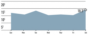 graph on best day of the week to send emails