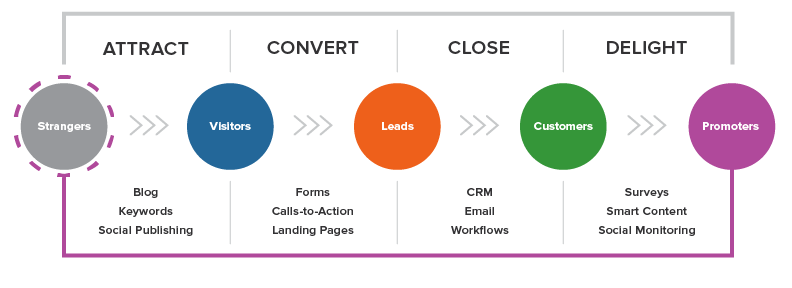 The four steps to inbound sales, Attract, Convert, Close, Delight.